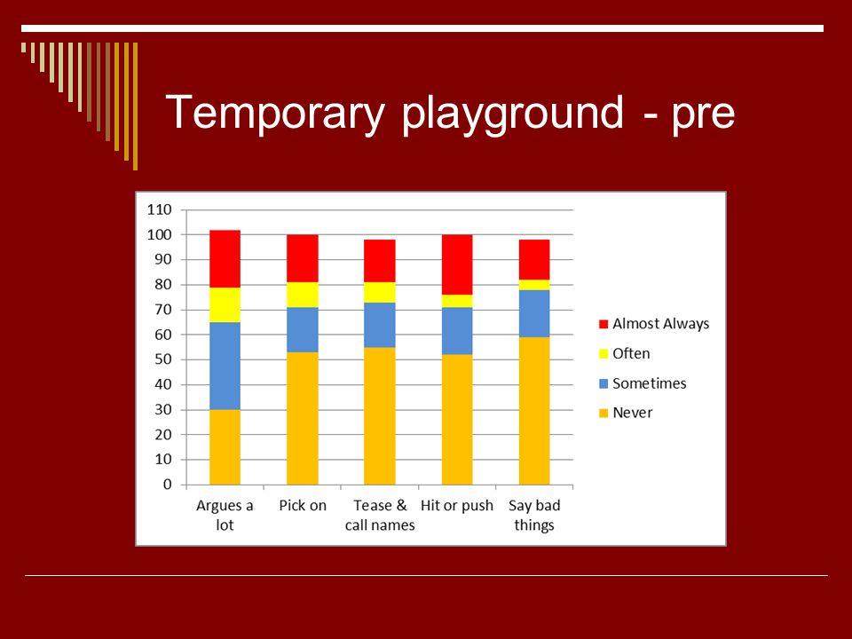 Temporary playground - pre