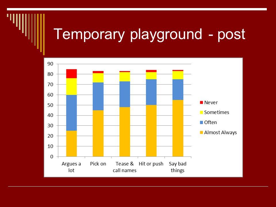 Temporary playground - post