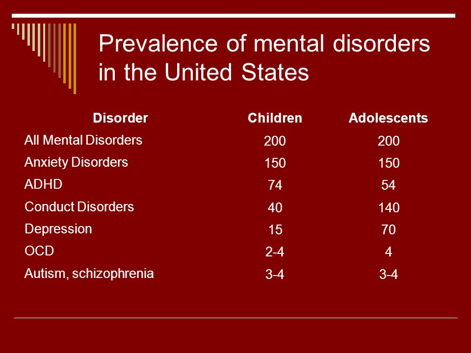 National Comorbidity Survey Replication (Adults) 12-monthLifetime Any disorder 26.2%46.4% Anxiety Disorders 18.1%28.8% Mood Disorders 9.5%20.8% Impulse Control Disorders 8.9%24.8% Substance Use Disorders 3.8%14.6%