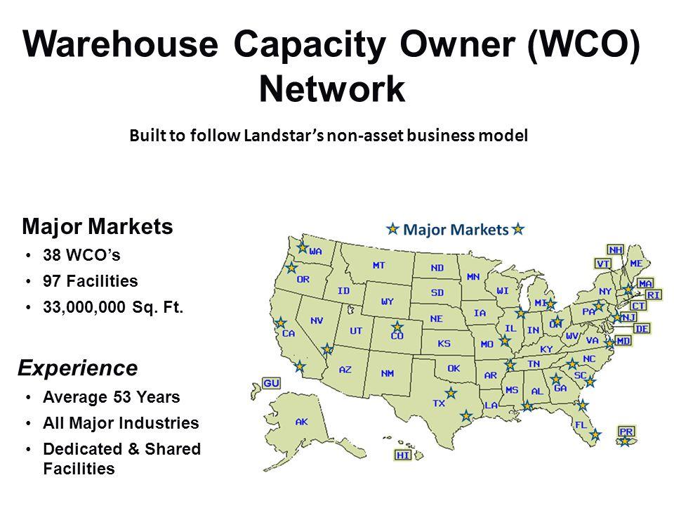 Basic Warehousing