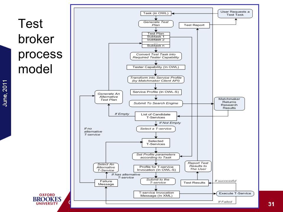 June, 2011 31 ONTOSE 2011, London Test broker process model