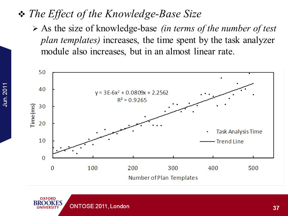 The Effect of the Knowledge-Base Size As the size of knowledge-base (in terms of the number of test plan templates) increases, the time spent by the t