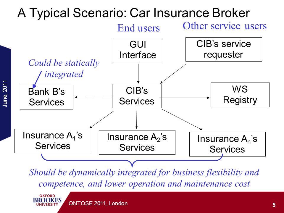 June, 2011 5 ONTOSE 2011, London A Typical Scenario: Car Insurance Broker CIBs Services Bank Bs Services Insurance A 1 s Services Insurance A 2 s Serv