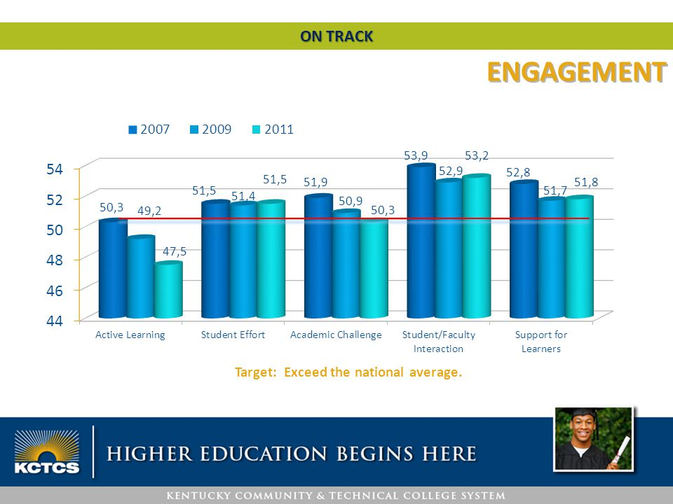 Target: Exceed the national average. ON TRACK ENGAGEMENT