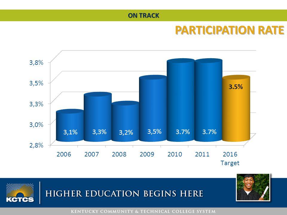 PARTICIPATION RATE