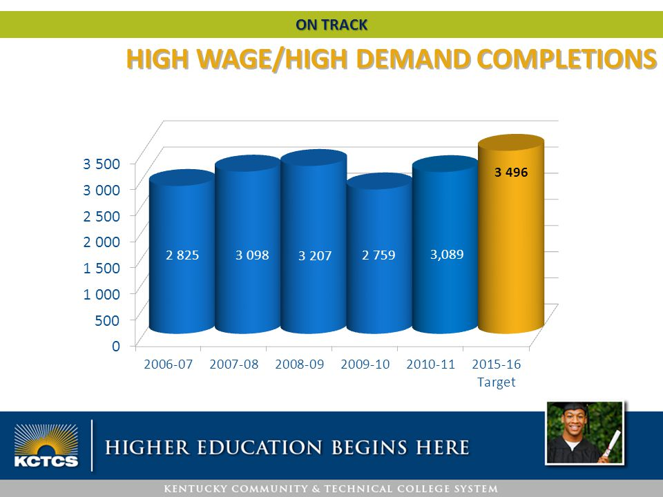 HIGH WAGE/HIGH DEMAND COMPLETIONS