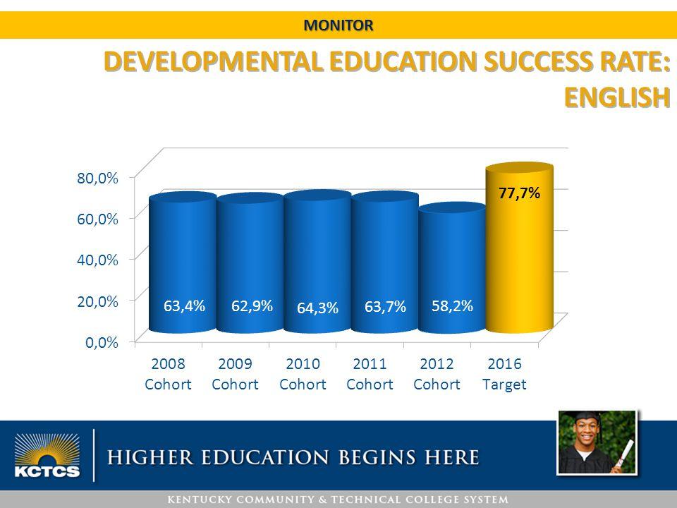 DEVELOPMENTAL EDUCATION SUCCESS RATE: ENGLISH MONITOR