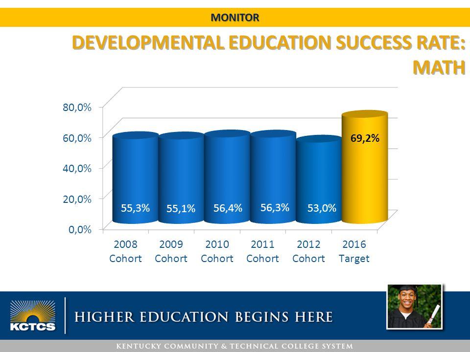 MONITOR DEVELOPMENTAL EDUCATION SUCCESS RATE: MATH