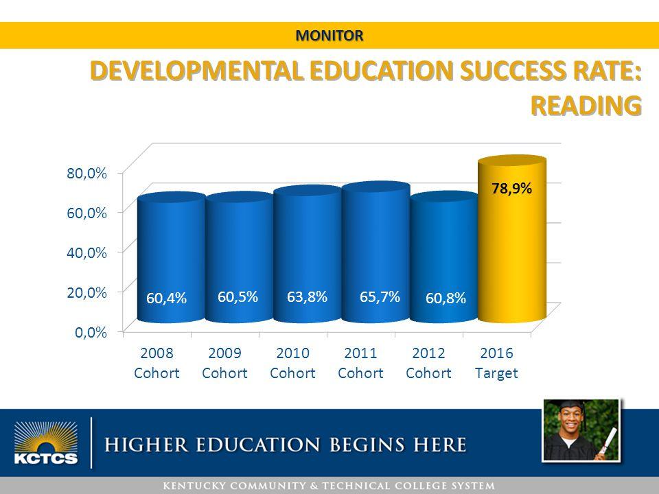 DEVELOPMENTAL EDUCATION SUCCESS RATE: READING MONITOR