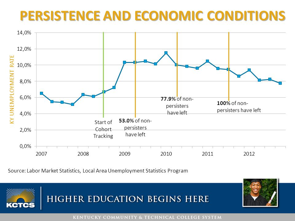 PERSISTENCE AND ECONOMIC CONDITIONS Source: Labor Market Statistics, Local Area Unemployment Statistics Program 53.0% of non- persisters have left 77.9% of non- persisters have left 100% of non- persisters have left Start of Cohort Tracking