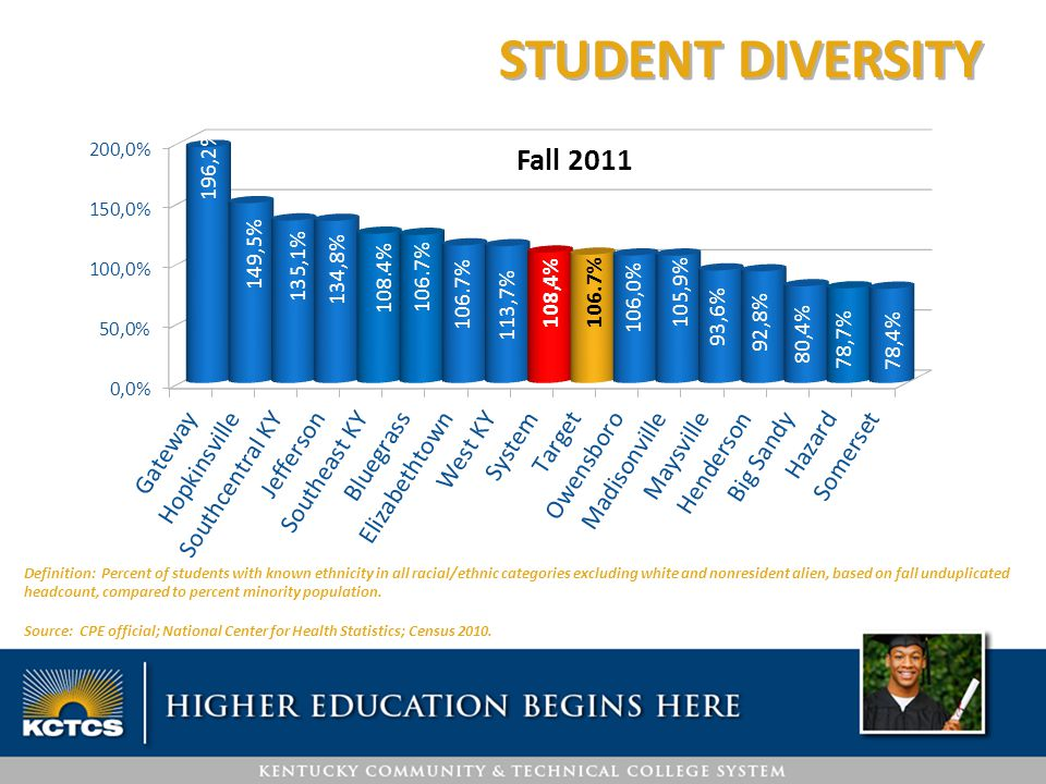 STUDENT DIVERSITY Definition: Percent of students with known ethnicity in all racial/ethnic categories excluding white and nonresident alien, based on