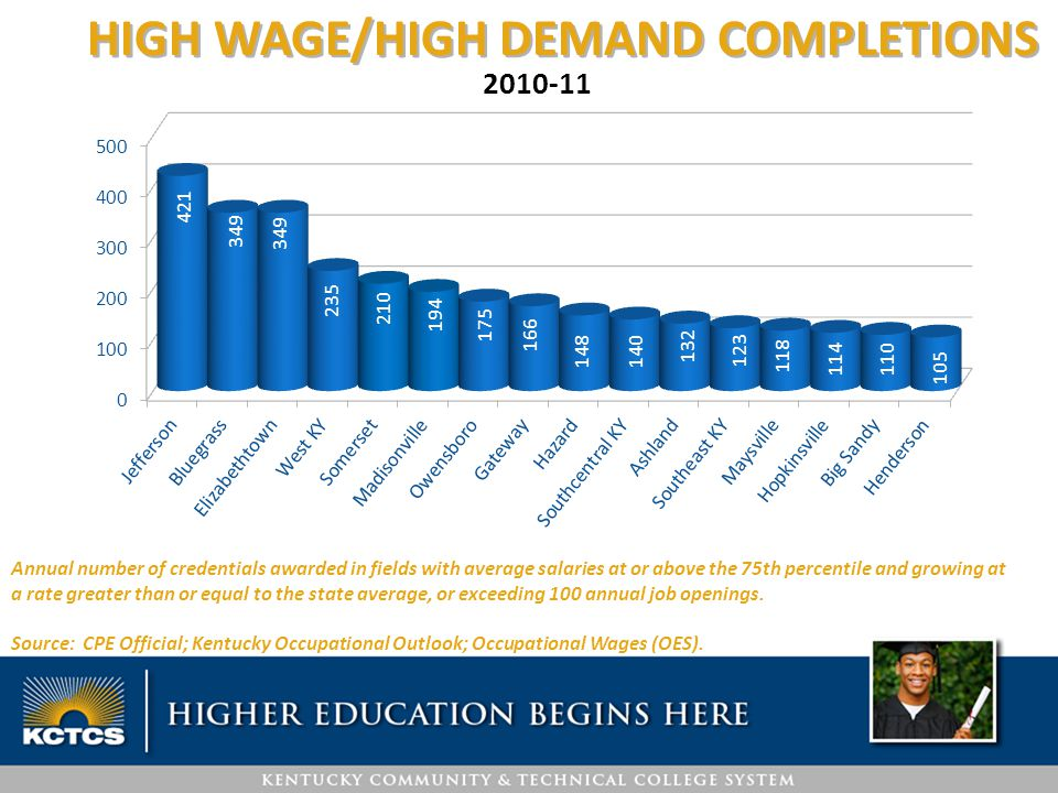 HIGH WAGE/HIGH DEMAND COMPLETIONS Annual number of credentials awarded in fields with average salaries at or above the 75th percentile and growing at a rate greater than or equal to the state average, or exceeding 100 annual job openings.