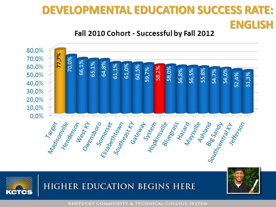 DEVELOPMENTAL EDUCATION SUCCESS RATE: ENGLISH