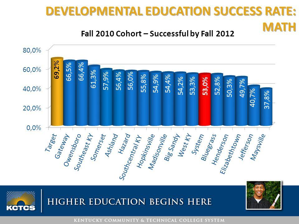 DEVELOPMENTAL EDUCATION SUCCESS RATE: MATH