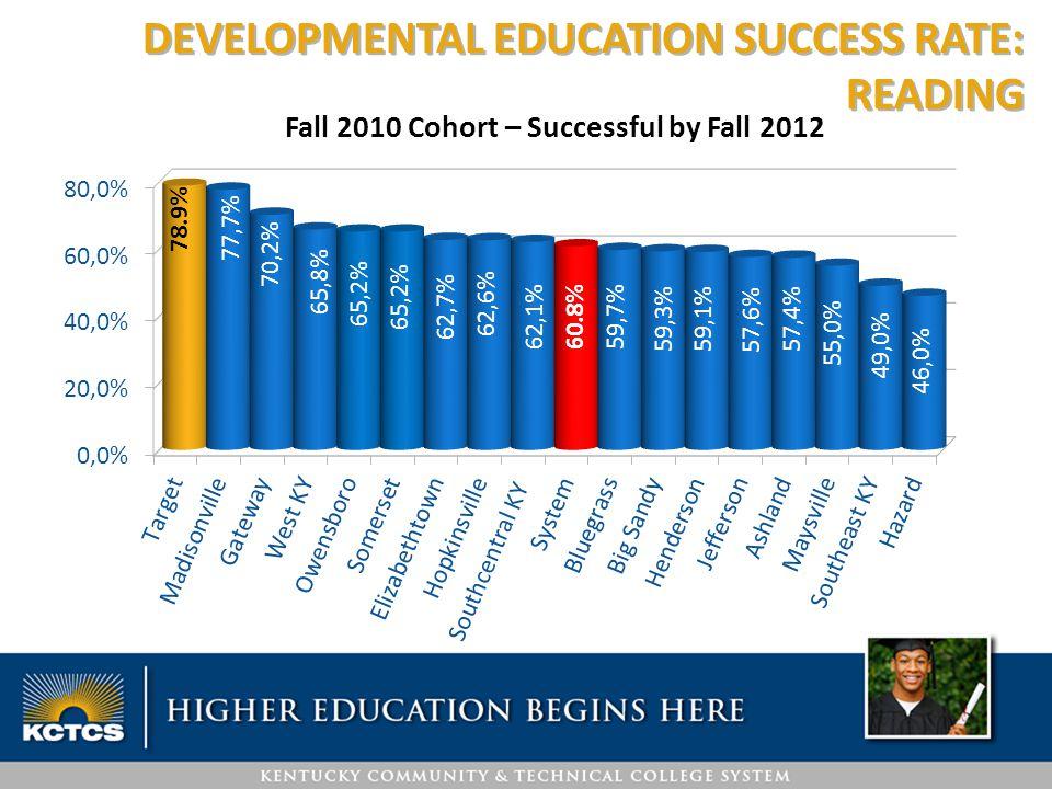 DEVELOPMENTAL EDUCATION SUCCESS RATE: READING