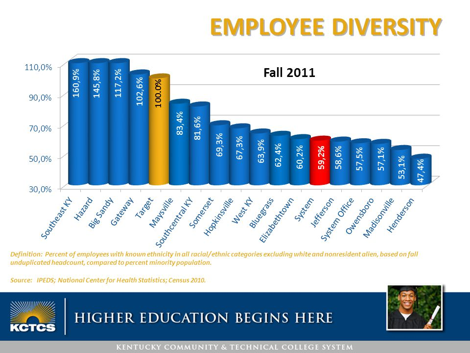 EMPLOYEE DIVERSITY Definition: Percent of employees with known ethnicity in all racial/ethnic categories excluding white and nonresident alien, based
