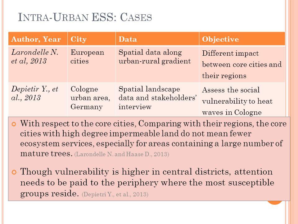 I NTRA -U RBAN ESS: C ASES Author, YearCityDataObjective Larondelle N. et al, 2013 European cities Spatial data along urban-rural gradient Different i