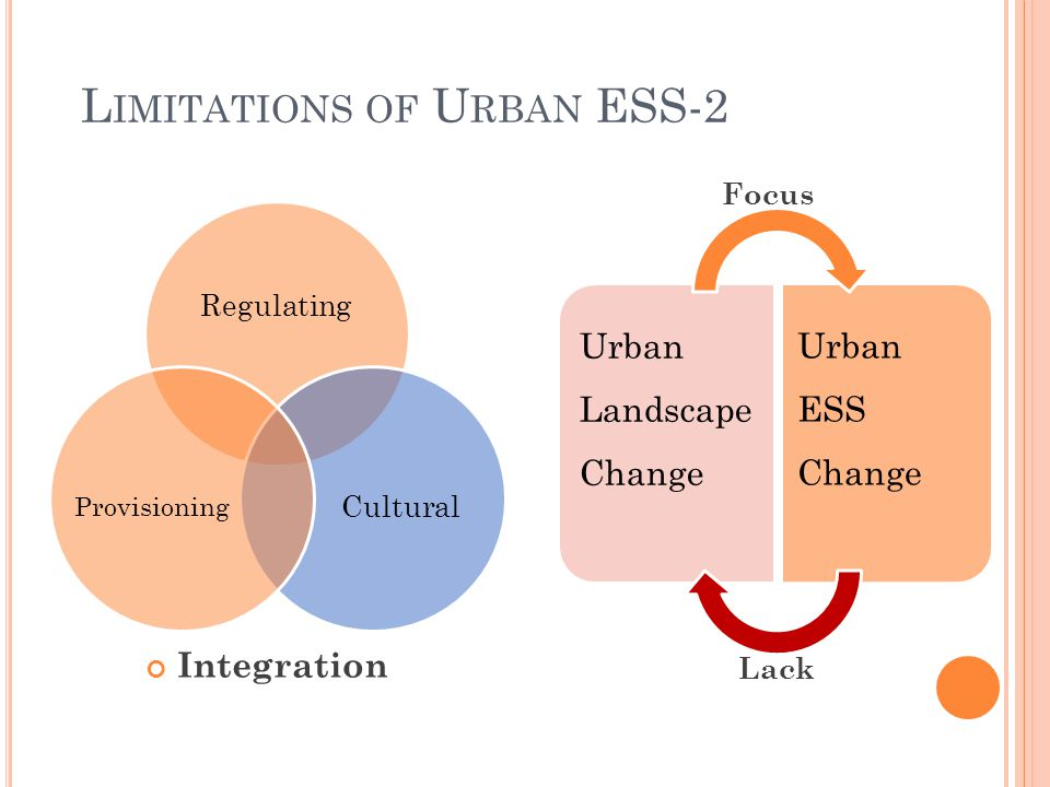 Regulating Cultural Provisioning Integration Urban Landscape Change Urban ESS Change Focus Lack L IMITATIONS OF U RBAN ESS-2