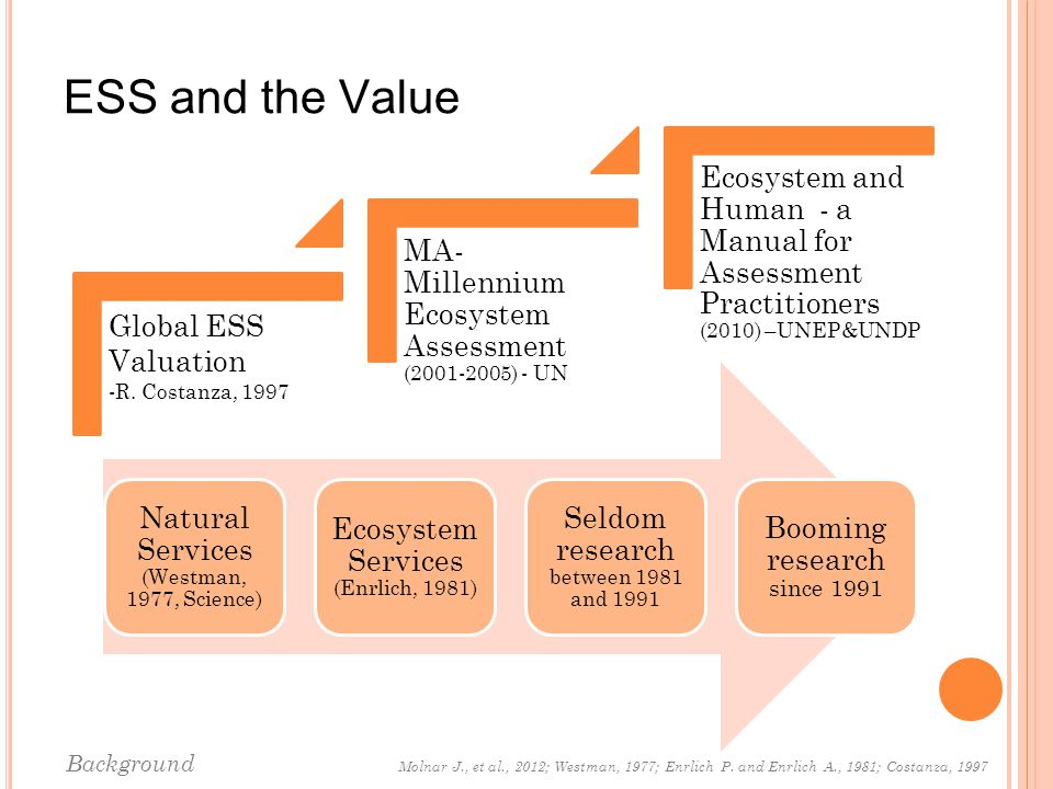 ESS and the Value Natural Services (Westman, 1977, Science) Ecosystem Services (Enrlich, 1981) Seldom research between 1981 and 1991 Booming research since 1991 Background Molnar J., et al., 2012; Westman, 1977; Enrlich P.