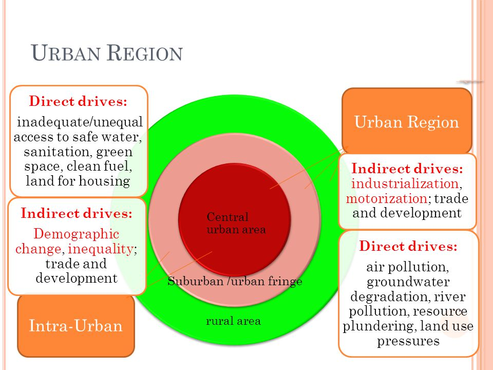 U RBAN R EGION Central urban area rural area Suburban /urban fringe Intra-Urban Urban Region Direct drives: inadequate/unequal access to safe water, sanitation, green space, clean fuel, land for housing Indirect drives: Demographic change, inequality; trade and development Direct drives: air pollution, groundwater degradation, river pollution, resource plundering, land use pressures Indirect drives: industrialization, motorization; trade and development