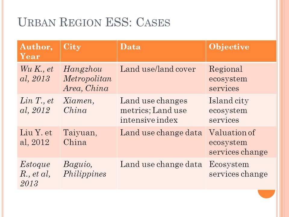 U RBAN R EGION ESS: C ONCLUSIONS Urban expansion & infrastructure developments degrade value of ecosystem services.