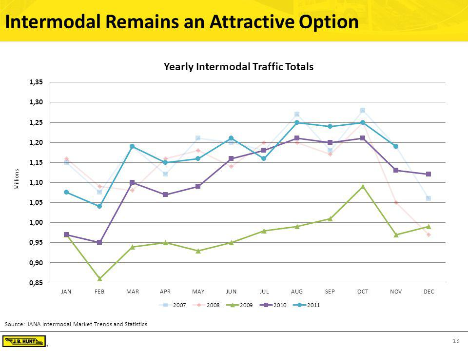 13 Intermodal Remains an Attractive Option Source: IANA Intermodal Market Trends and Statistics Millions