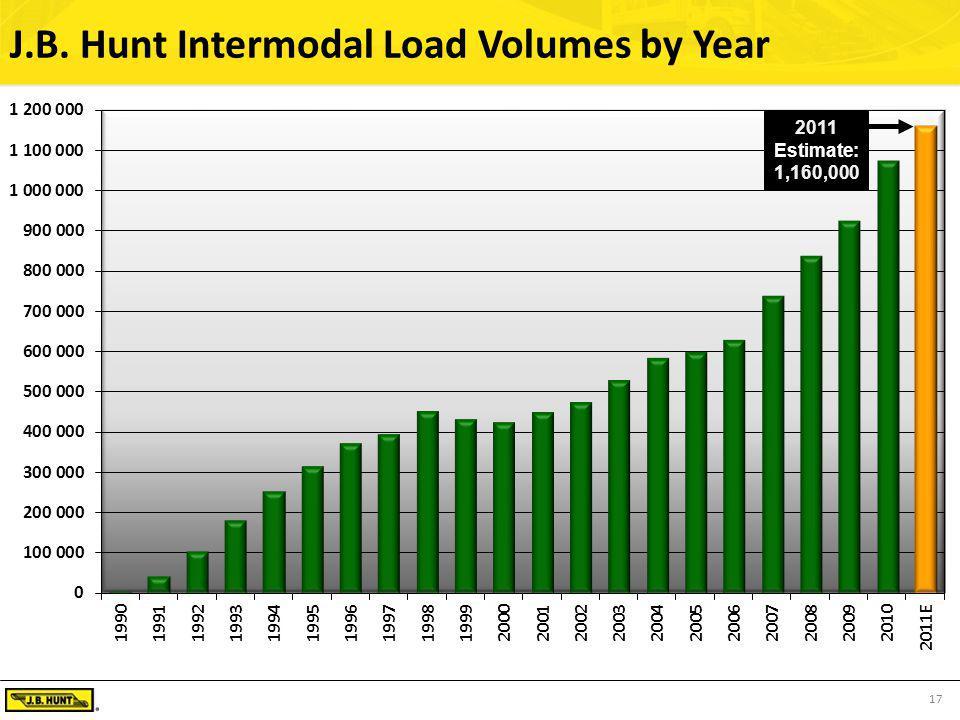 17 J.B. Hunt Intermodal Load Volumes by Year
