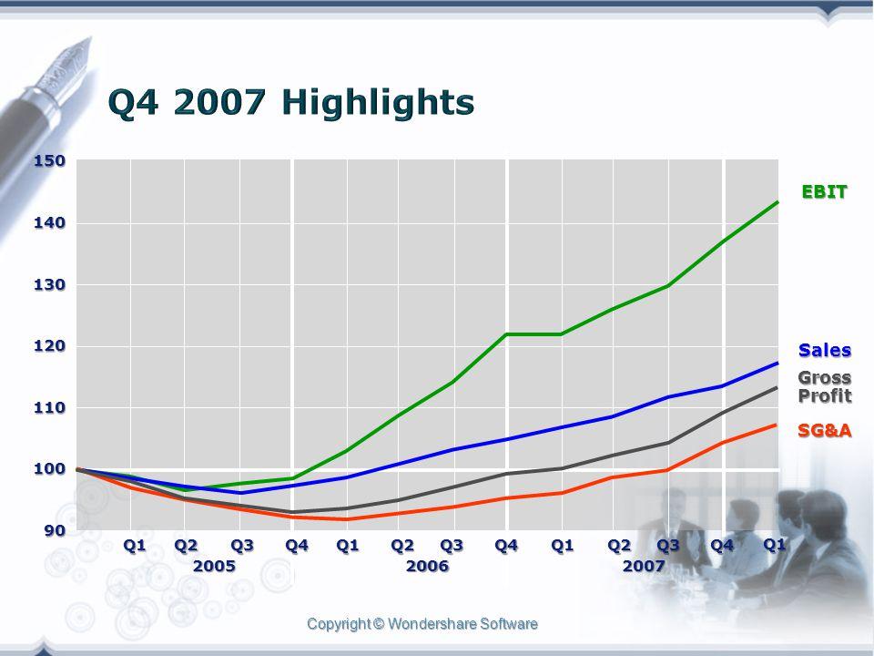 Copyright © Wondershare Software EBIT SG&A Sales GrossProfit Q2Q2Q2Q2 2005 Q4Q4Q4Q4 Q1Q1Q1Q1 2006 Q2Q2Q2Q2 Q3Q3Q3Q3 Q4Q4Q4Q4Q1 Q3Q3Q3Q3 Q1Q1Q1Q1 2007 Q2Q2Q2Q2 Q3Q3Q3Q3 Q4Q4Q4Q4 Q1Q1Q1Q1 15014013012011010090