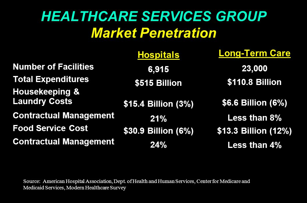 HEALTHCARE SERVICES GROUP Market Penetration Number of Facilities Total Expenditures Housekeeping & Laundry Costs Contractual Management Food Service Cost Contractual Management Long-Term Care 23,000 $110.8 Billion $6.6 Billion (6%) Less than 8% $13.3 Billion (12%) Less than 4% Hospitals 6,915 $515 Billion $15.4 Billion (3%) 21% $30.9 Billion (6%) 24% Source:American Hospital Association, Dept.