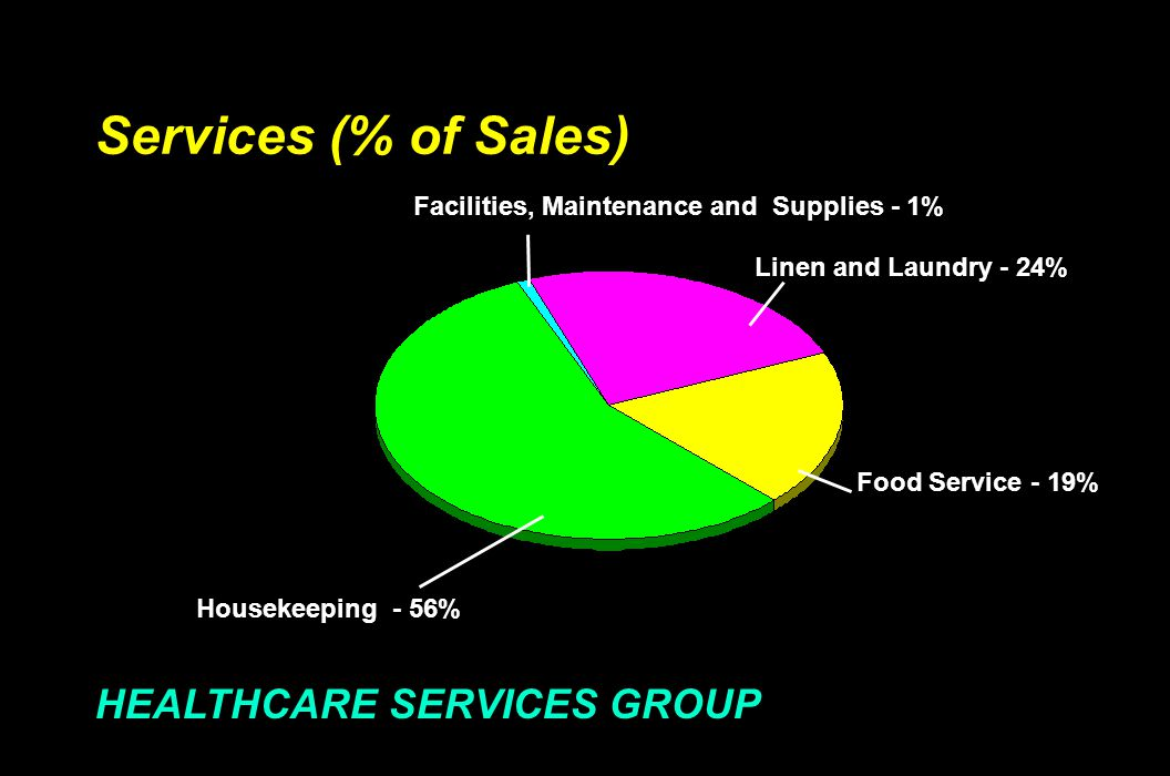 Services (% of Sales) Housekeeping - 56% HEALTHCARE SERVICES GROUP Facilities, Maintenance and Supplies - 1% Linen and Laundry - 24% Food Service - 19%