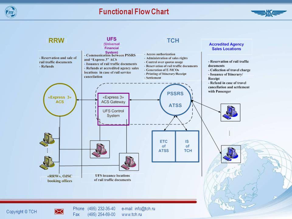 Copyright © TCH Phone(495) 232-35-40e-mail: info@tch.ru Fax(495) 254-69-00www.tch.ru Functional Flow Chart
