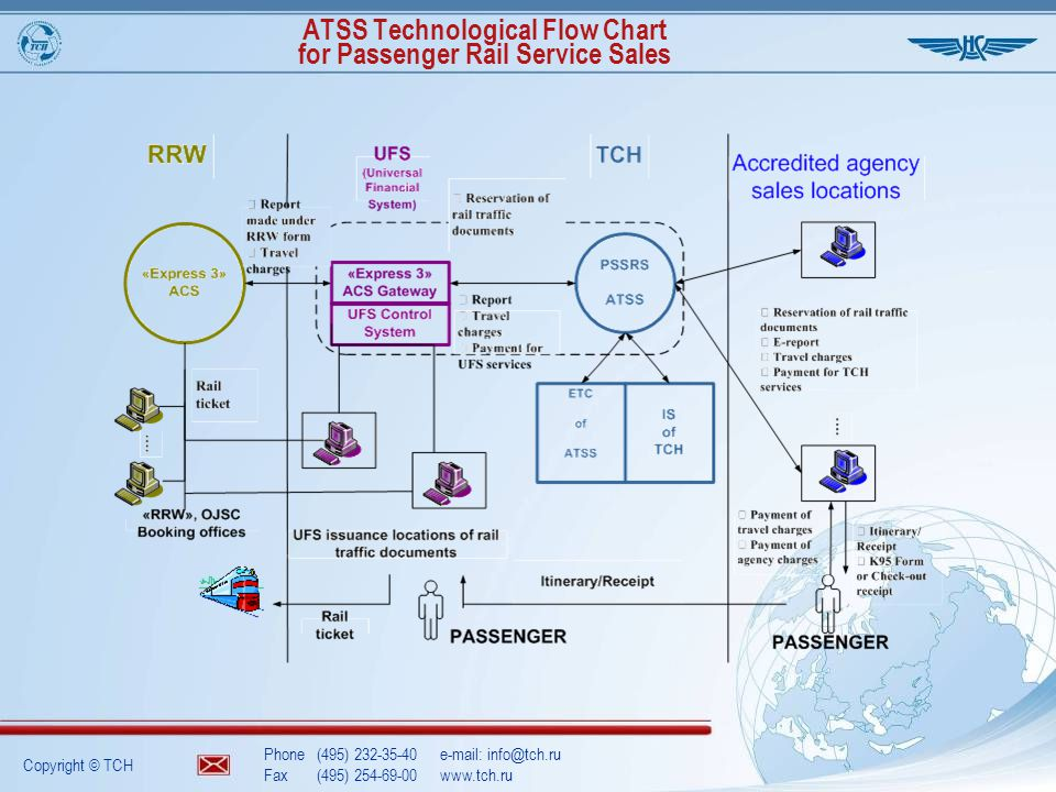 Copyright © TCH Phone(495) 232-35-40e-mail: info@tch.ru Fax(495) 254-69-00www.tch.ru ATSS Technological Flow Chart for Passenger Rail Service Sales