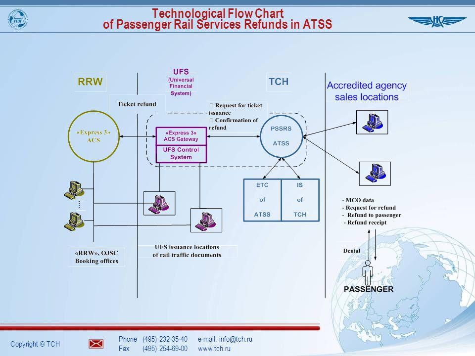 Copyright © TCH Phone(495) 232-35-40e-mail: info@tch.ru Fax(495) 254-69-00www.tch.ru Technological Flow Chart of Passenger Rail Services Refunds in ATSS
