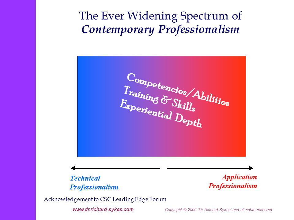 www.dr.richard-sykes.com Copyright © 2006 Dr Richard Sykes and all rights reserved The Ever Widening Spectrum of Contemporary Professionalism Acknowledgement to CSC Leading Edge Forum