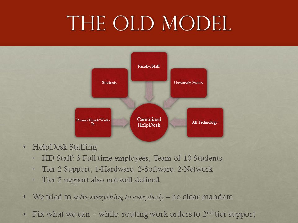The old model HelpDesk StaffingHelpDesk Staffing HD Staff: 3 Full time employees, Team of 10 StudentsHD Staff: 3 Full time employees, Team of 10 Students Tier 2 Support, 1-Hardware, 2-Software, 2-NetworkTier 2 Support, 1-Hardware, 2-Software, 2-Network Tier 2 support also not well definedTier 2 support also not well defined We tried to solve everything to everybody – no clear mandateWe tried to solve everything to everybody – no clear mandate Fix what we can – while routing work orders to 2 nd tier supportFix what we can – while routing work orders to 2 nd tier support Cenralized HelpDesk Phone/Email/Walk -In StudentsFaculty/StaffUniversity GuestsAll Technology