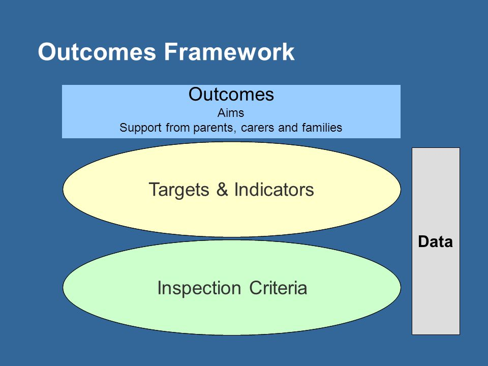 Outcomes Framework Inspection Criteria Targets & Indicators Outcomes Aims Support from parents, carers and families Data