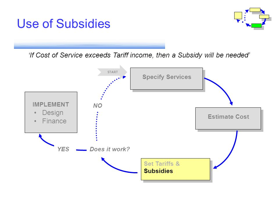 Use of Subsidies If Cost of Service exceeds Tariff income, then a Subsidy will be needed IMPLEMENT Set Tariffs & Subsidies Estimate Cost Specify Servi