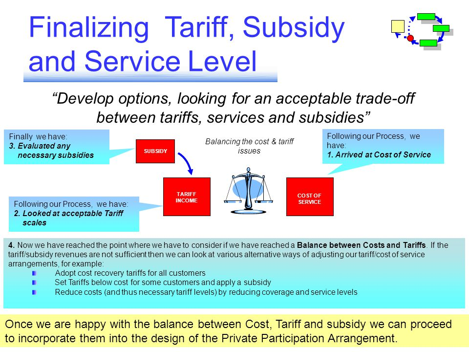 Develop options, looking for an acceptable trade-off between tariffs, services and subsidies Finalizing Tariff, Subsidy and Service Level INCENTIVES C