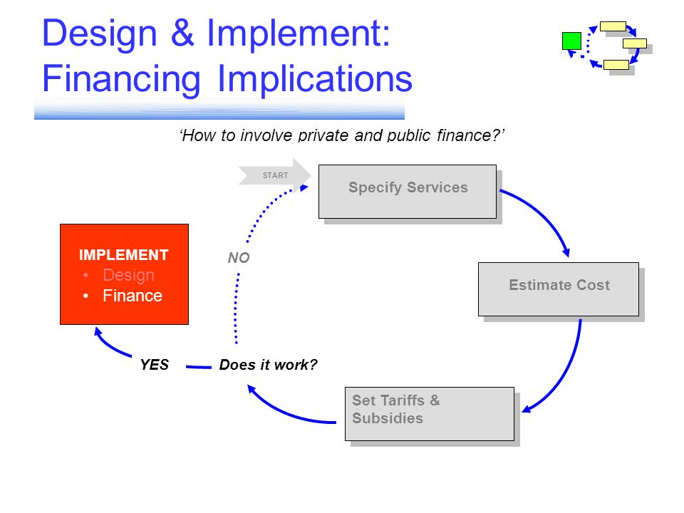 Design & Implement: Financing Implications How to involve private and public finance? IMPLEMENT Set Tariffs & Subsidies Estimate Cost Specify Services