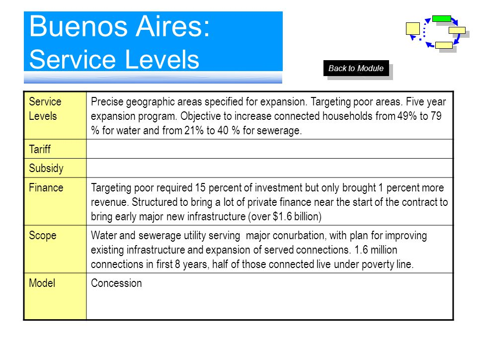 Buenos Aires: Service Levels Service Levels Precise geographic areas specified for expansion. Targeting poor areas. Five year expansion program. Objec