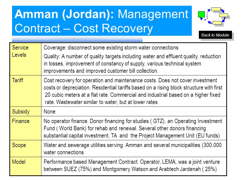 Amman (Jordan): Management Contract – Cost Recovery Service Levels Coverage: disconnect some existing storm water connections Quality: A number of qua