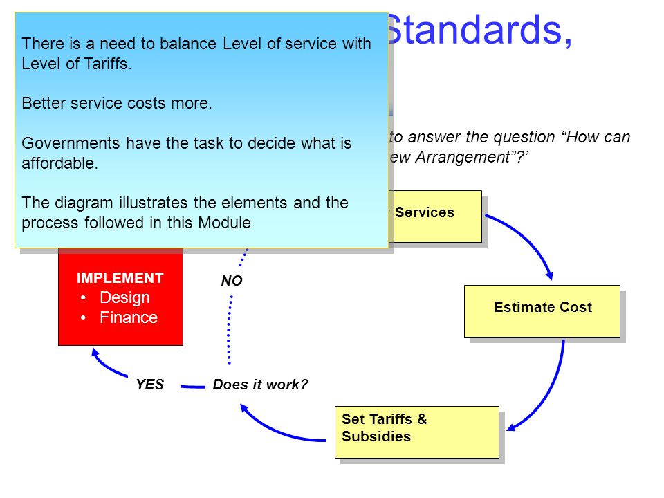 Balancing Service Standards, Tariffs & Subsidies In this Module we describe an iterative process, to answer the question How can we afford better serv