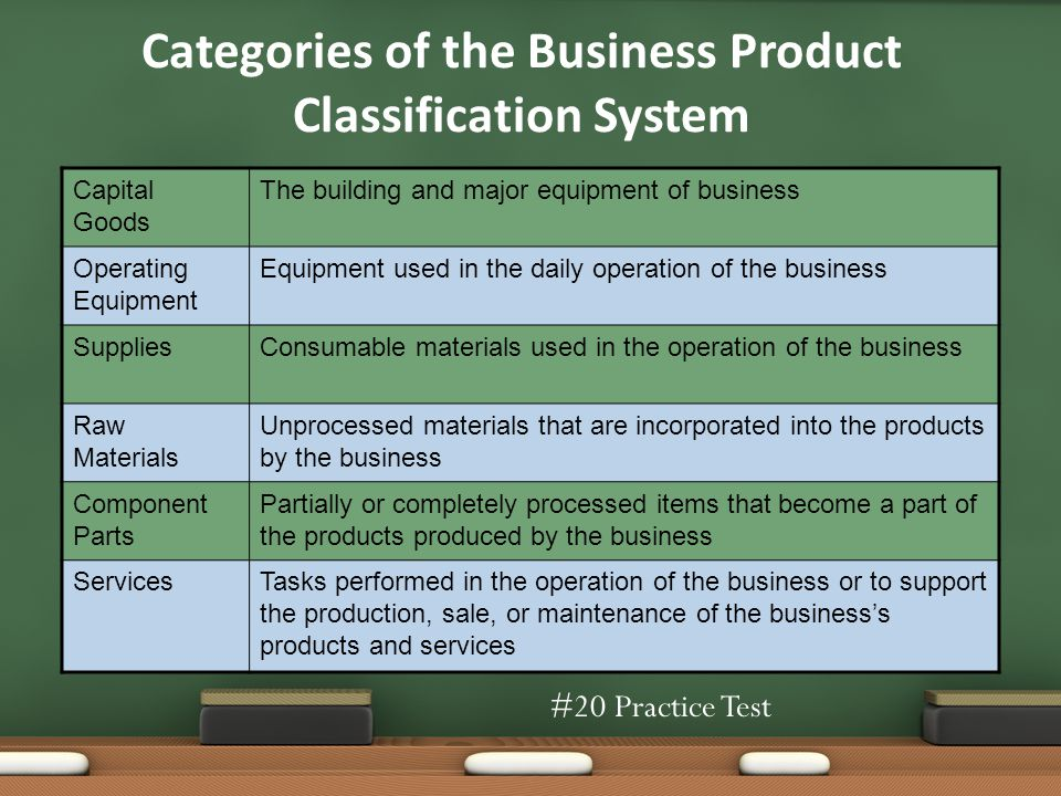 Categories of the Business Product Classification System Capital Goods The building and major equipment of business Operating Equipment Equipment used in the daily operation of the business SuppliesConsumable materials used in the operation of the business Raw Materials Unprocessed materials that are incorporated into the products by the business Component Parts Partially or completely processed items that become a part of the products produced by the business ServicesTasks performed in the operation of the business or to support the production, sale, or maintenance of the businesss products and services #20 Practice Test