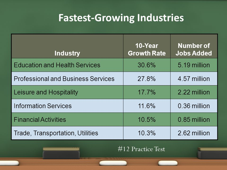 Fastest-Growing Industries Industry 10-Year Growth Rate Number of Jobs Added Education and Health Services30.6%5.19 million Professional and Business Services27.8%4.57 million Leisure and Hospitality17.7%2.22 million Information Services11.6%0.36 million Financial Activities10.5%0.85 million Trade, Transportation, Utilities10.3%2.62 million #12 Practice Test