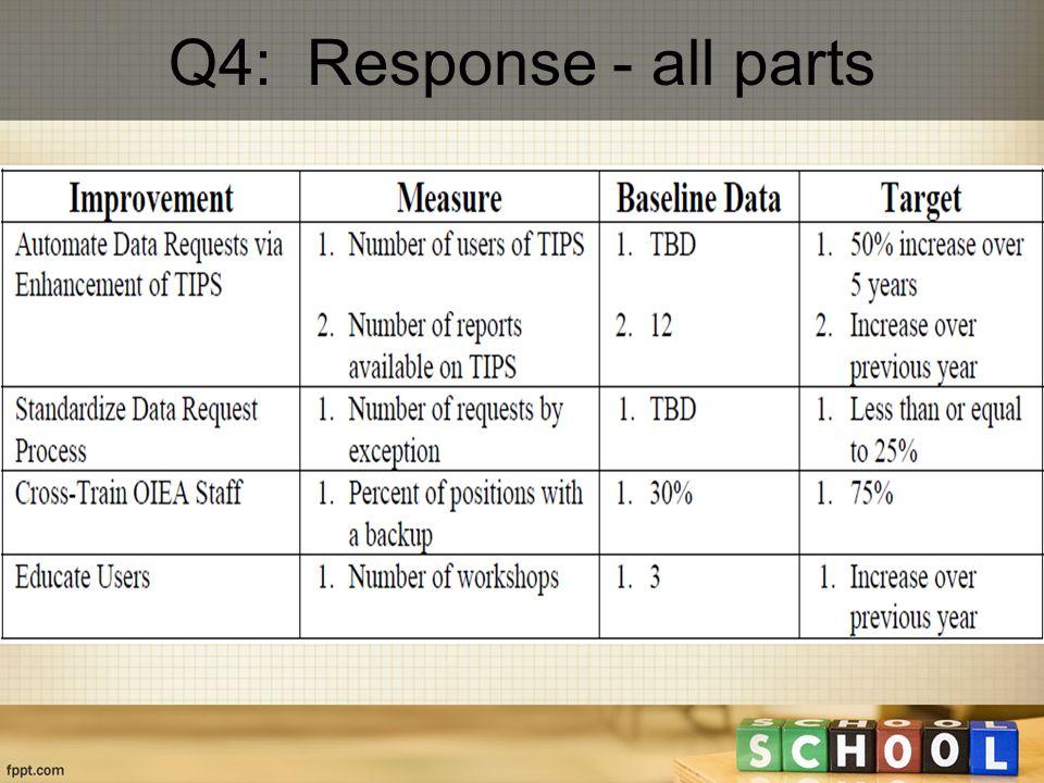 Q4: Response - all parts