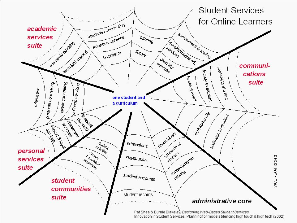 Pat Shea & Burnie Blakeley, Designing Web-Based Student Services, Innovation in Student Services: Planning for models blending high touch & high tech (2002)