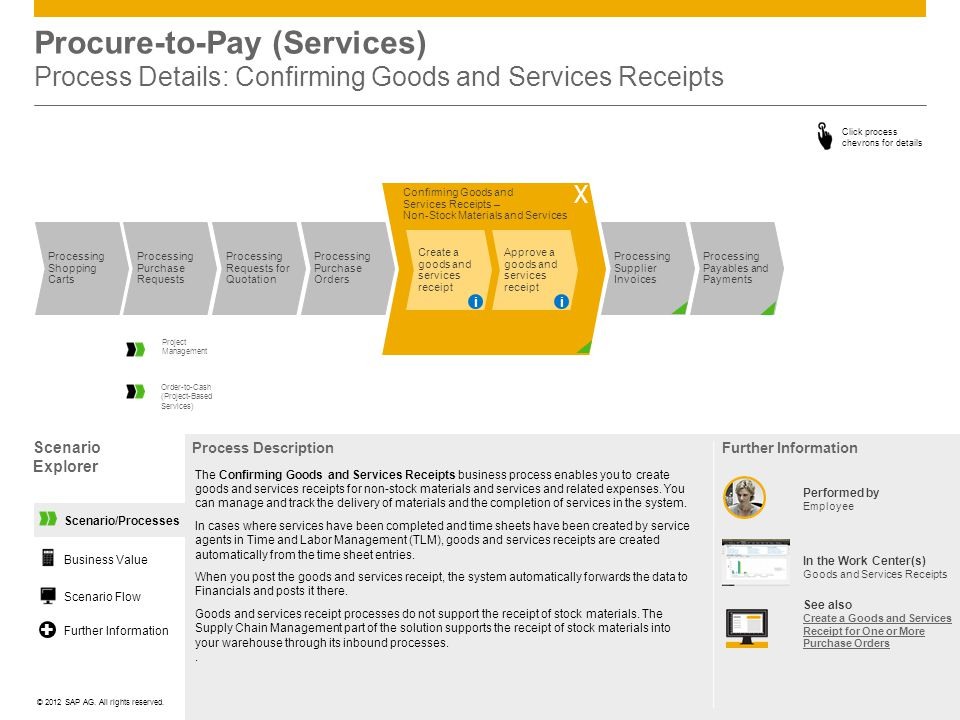 ©© 2012 SAP AG. All rights reserved. Confirming Goods and Services Receipts – Non-Stock Materials and Services Procure-to-Pay (Services) Process Detai