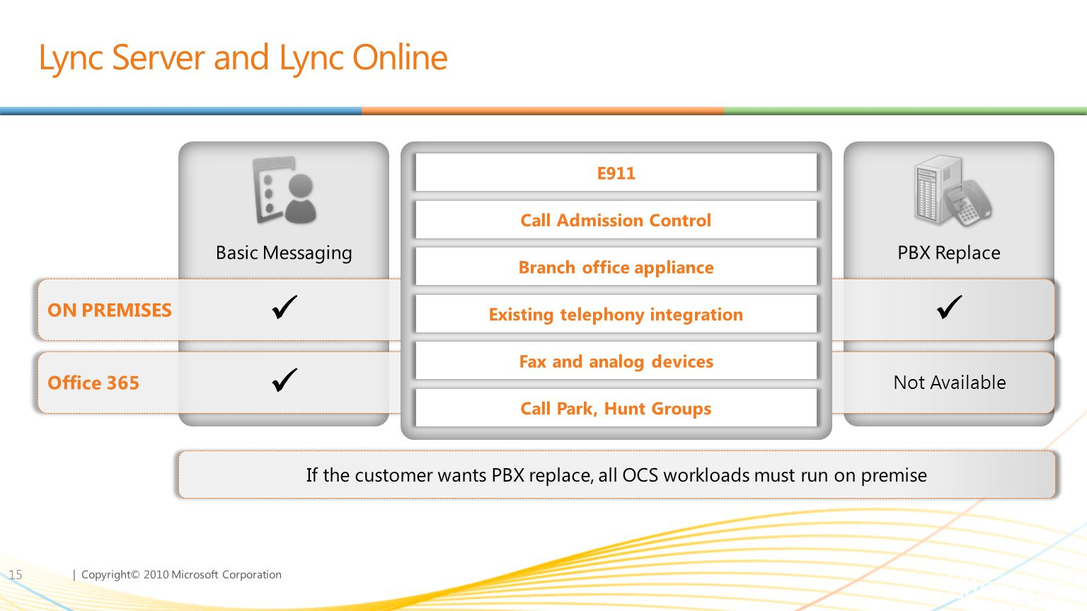 | Copyright© 2010 Microsoft Corporation Lync Server and Lync Online 15 Basic Messaging ConferencingVoice PBX Replace Not AvailableFY12