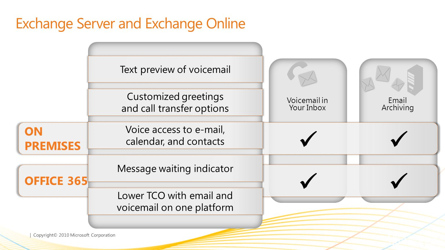 | Copyright© 2010 Microsoft Corporation Exchange Server and Exchange Online Mobile Collaboration  & Calendar Voic in Your Inbox  Archiving Text preview of voic Customized greetings and call transfer options Voice access to  , calendar, and contacts Message waiting indicator Lower TCO with  and voic on one platform