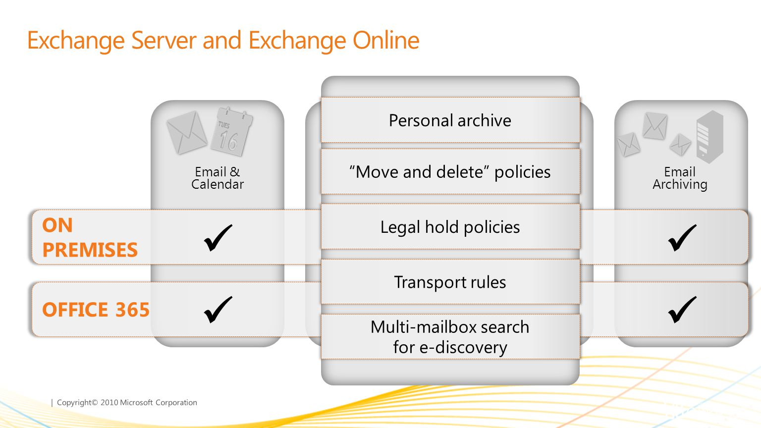 | Copyright© 2010 Microsoft Corporation Exchange Server and Exchange Online Mobile Collaboration Email & Calendar Voicemail in Your Inbox Email Archiving Personal archive Move and delete policies Legal hold policies Transport rules Multi-mailbox search for e-discovery
